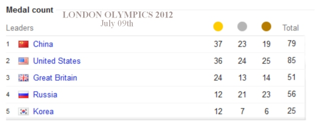 Will China Ever Beat USA In Olympic Medal Count Total? (London 2012, July 9)