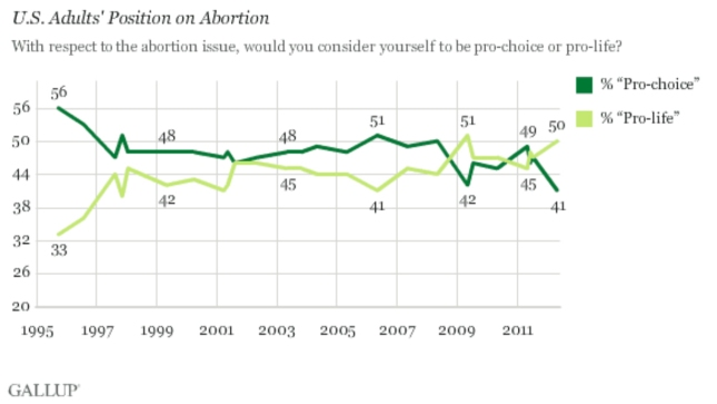 Pro Life Beats Pro Choice 2011 Gallup Poll (2012 Today)