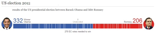 Obama vs Romney Election 2012 Lifebar Electoral College Vote Total 302 to 206