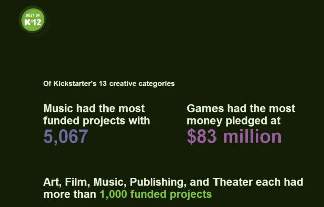 Best of Kickstarter 2012 Games Most Funded